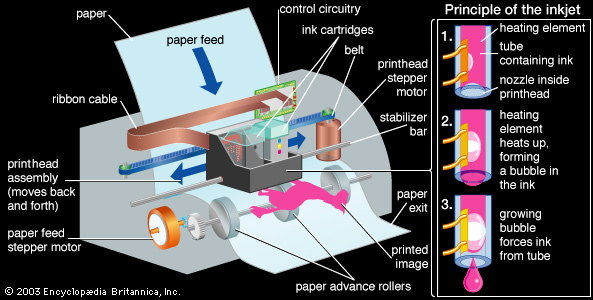 how ink jet printers work essay Design dominance in it industry  this is not an example of the work written by our professional essay  in the case of ink-jet printers the invention of.