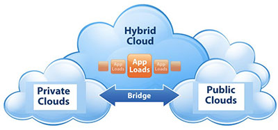 hybrid cloud storage trends