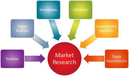 business market research components